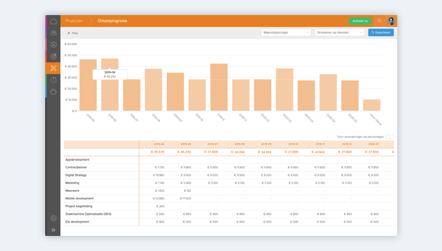 Product Dashboards Final